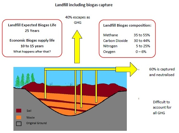 What is biogas? | Biogas - a Bioenergy Association site